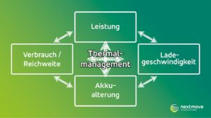 Thermal management - magic square