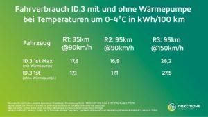 Verbrauch Fahrtest Wärmepumpe