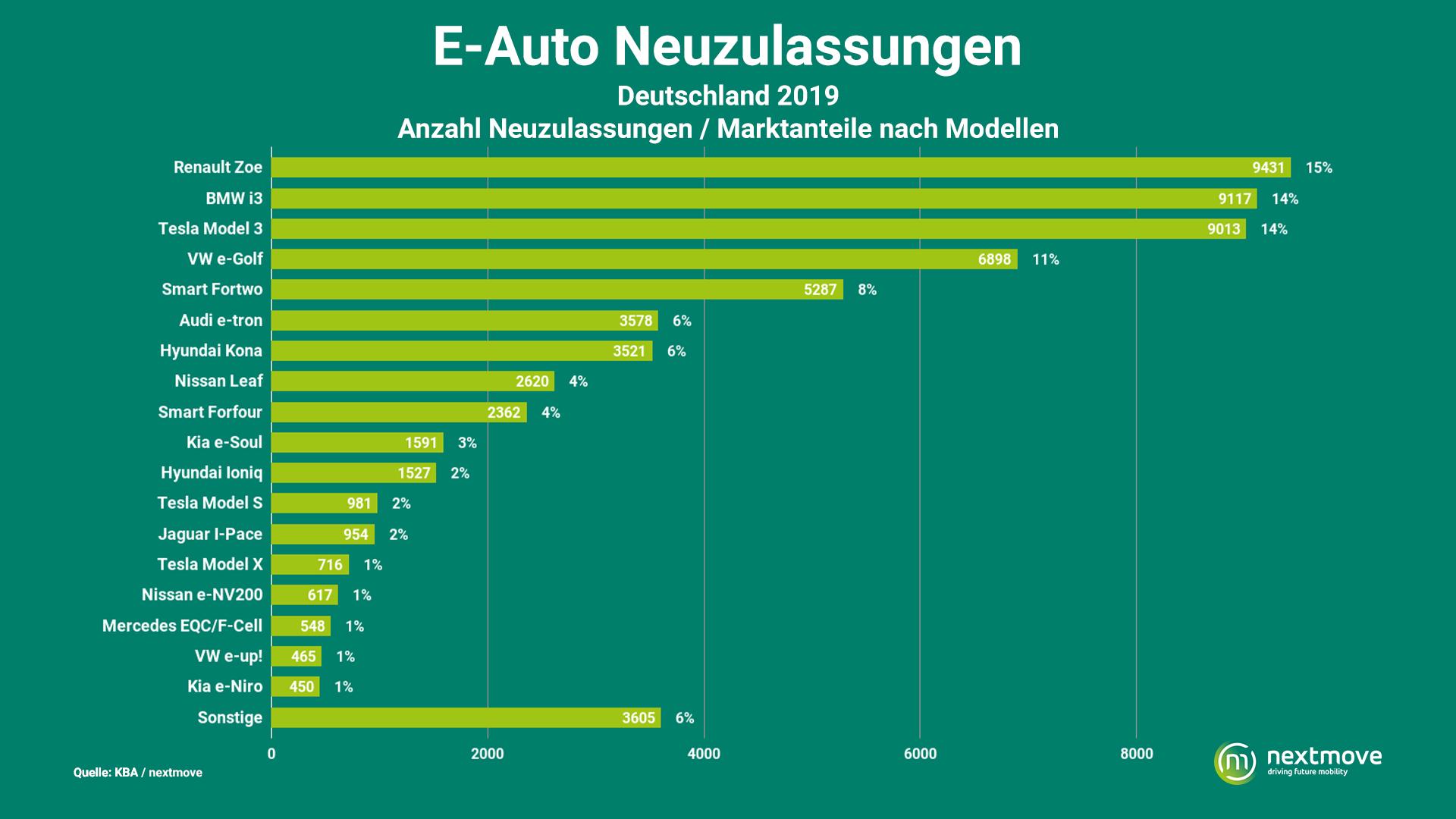 Beliebteste E-Autos 2019