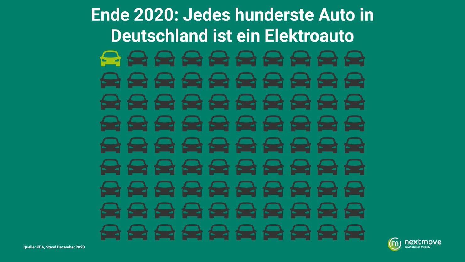 Chartt nextmove 1 von 100 Elektroauto