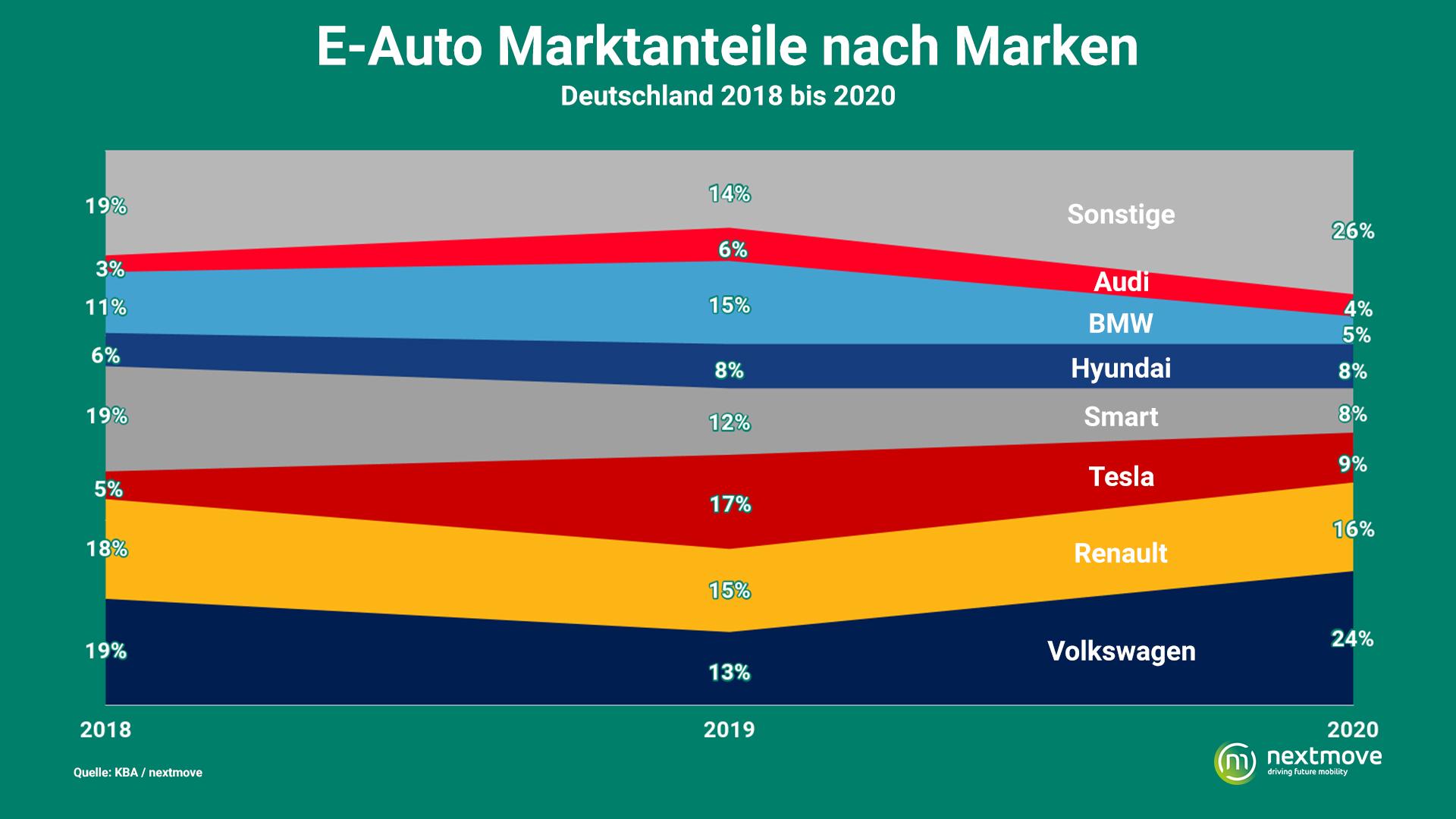 Elektroauto Marktanteile 2018 bis 2020
