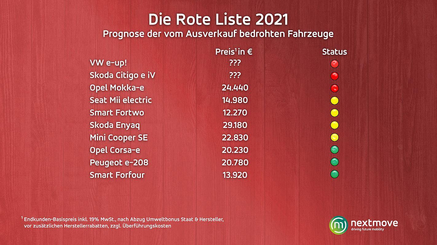 Rote Liste 2021 Elektroautos nextmove