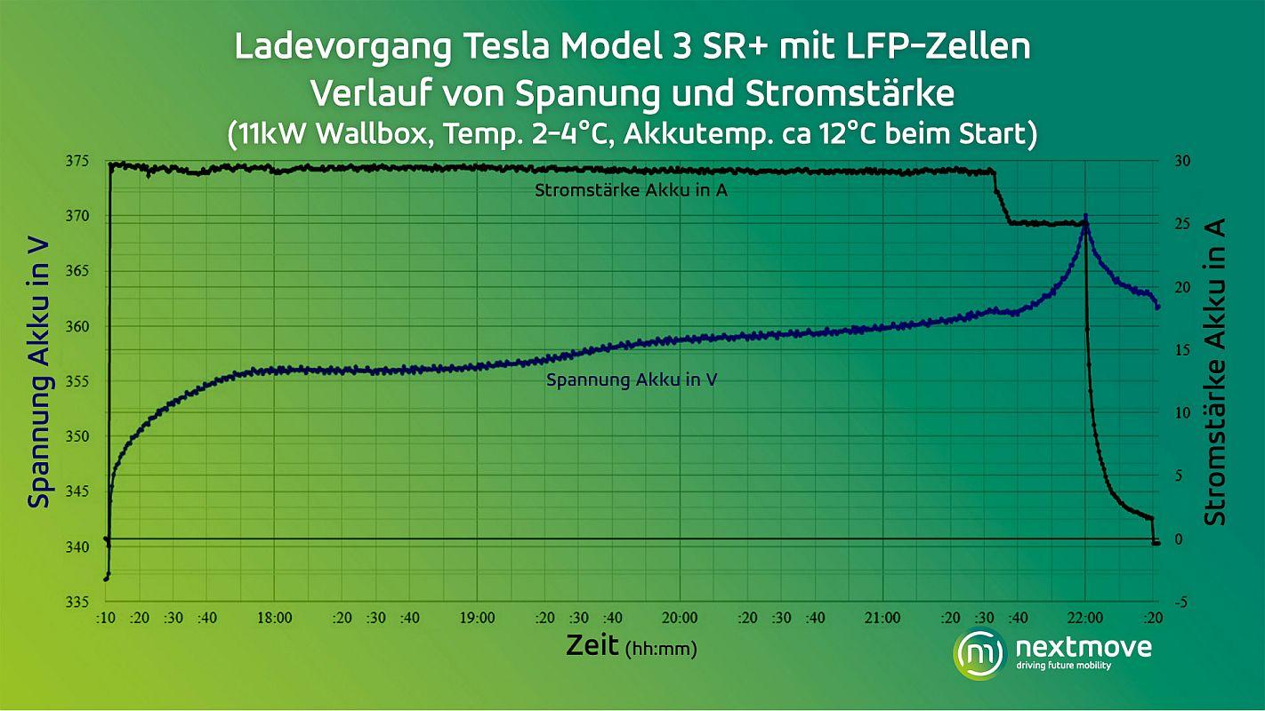 nextmove Grafik Ladevorgang Verlauf Spannung Stromstärke