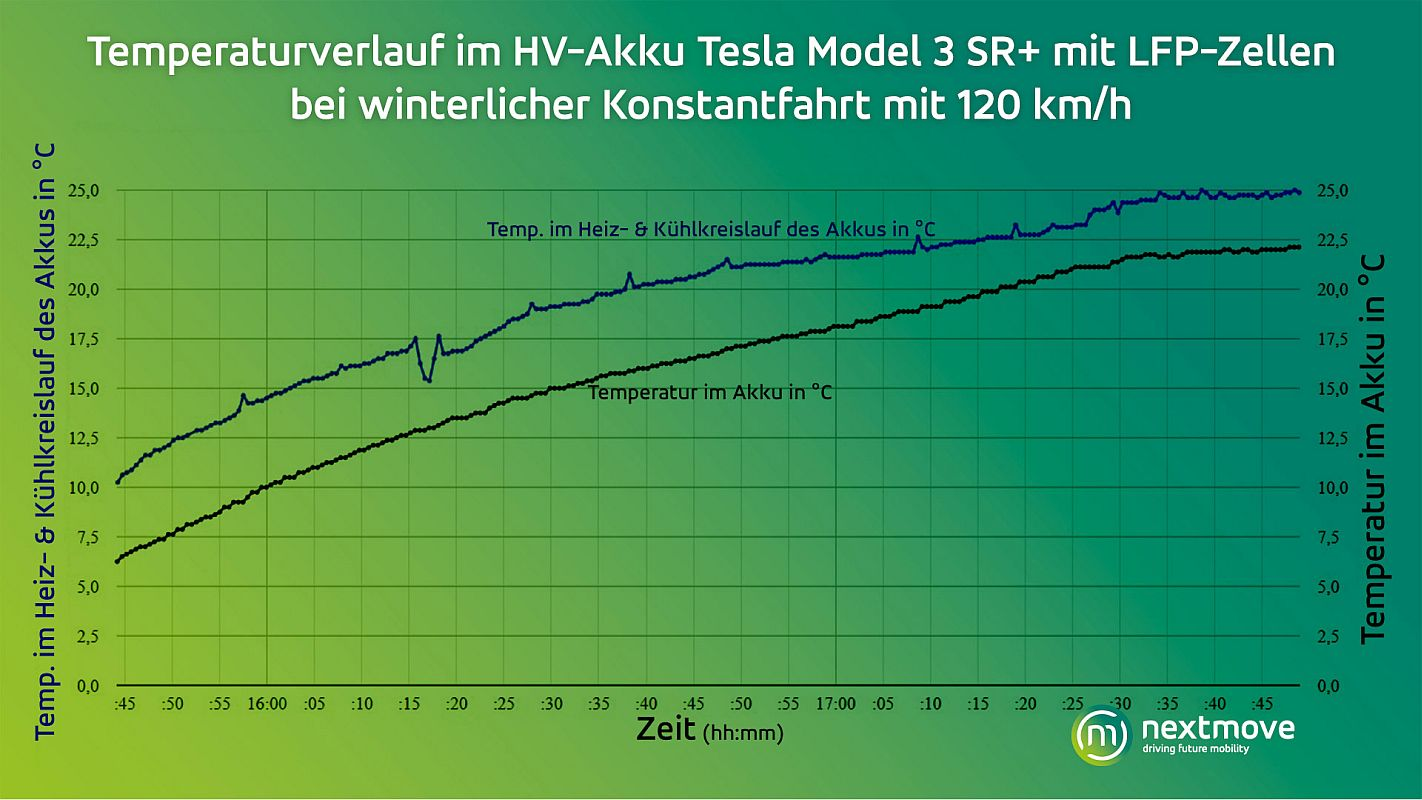 nextmove Grafik Temperaturverlauf HV-Akku