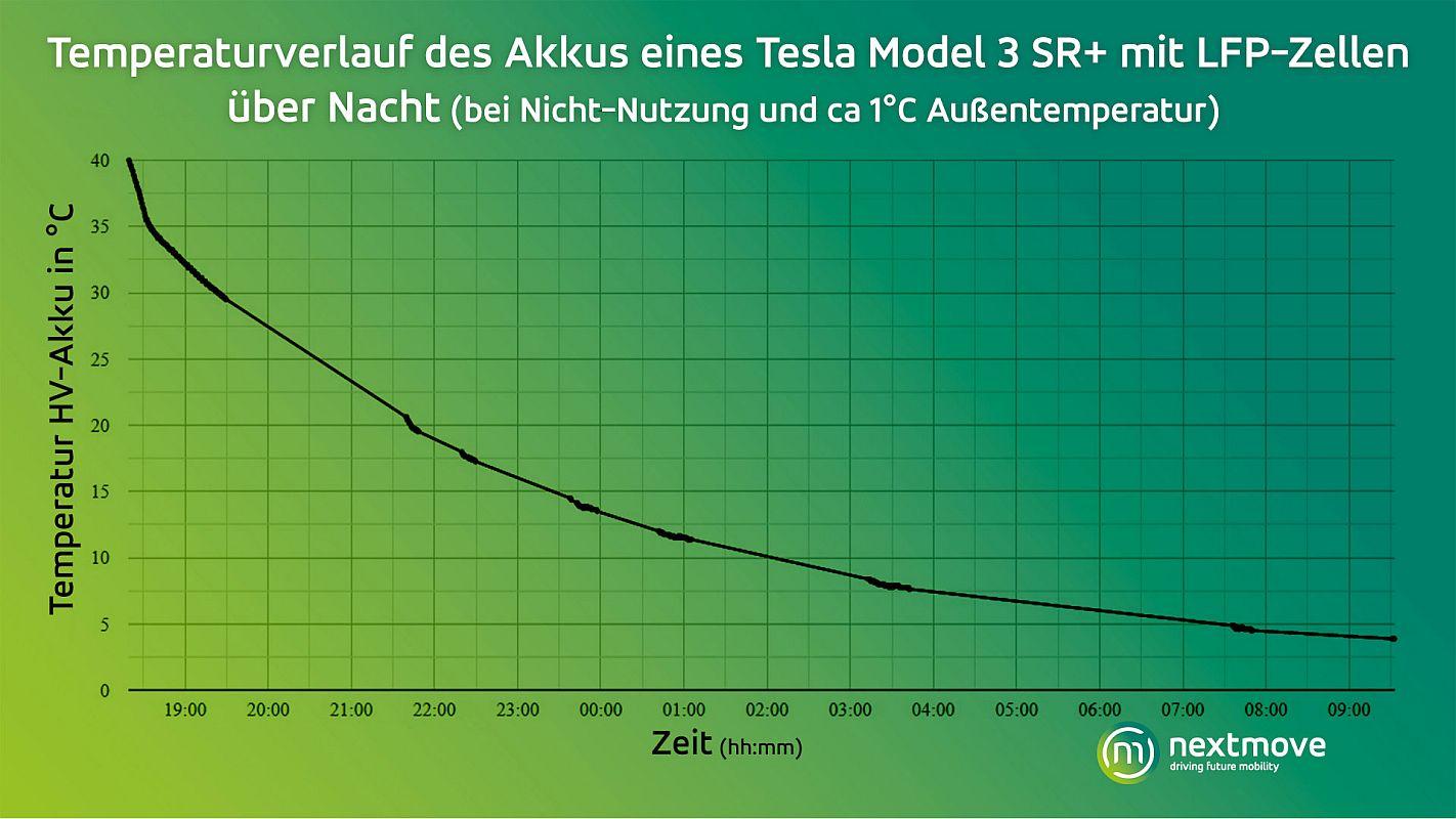 nextmove Grafik Temperaturverlauf LFP über Nacht