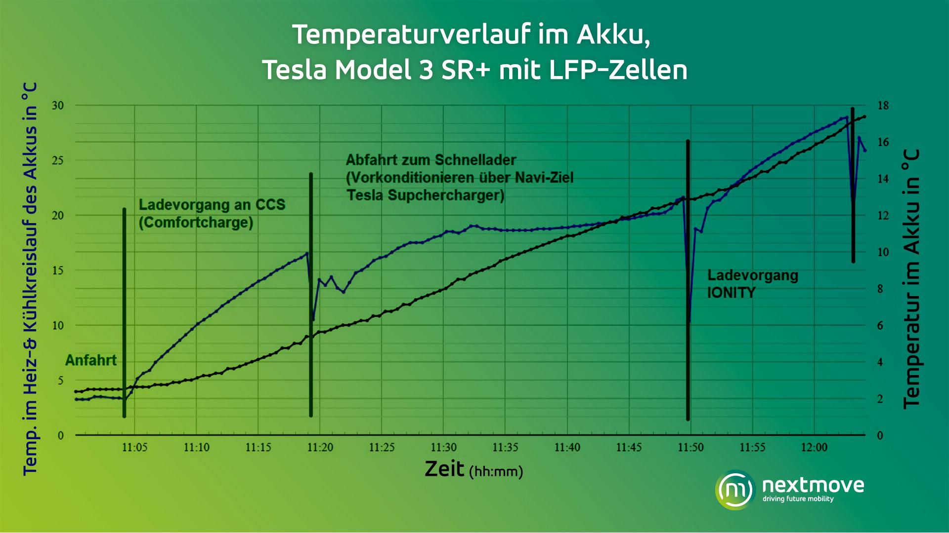 nextmove Grafik Temperaturverlauf im Akku Model 3 SR+ LFP-Zellen