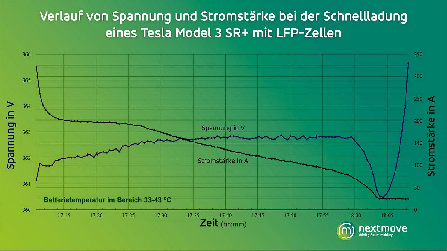 nextmove Grafik Verlauf Spannung Stromstärke Schnellladung