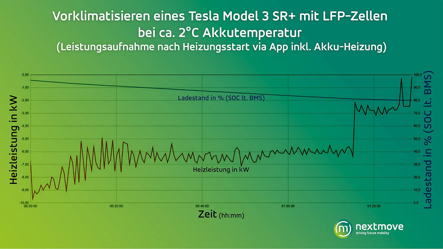 nextmove Grafik Vorklimatisieren Model 3 LFP