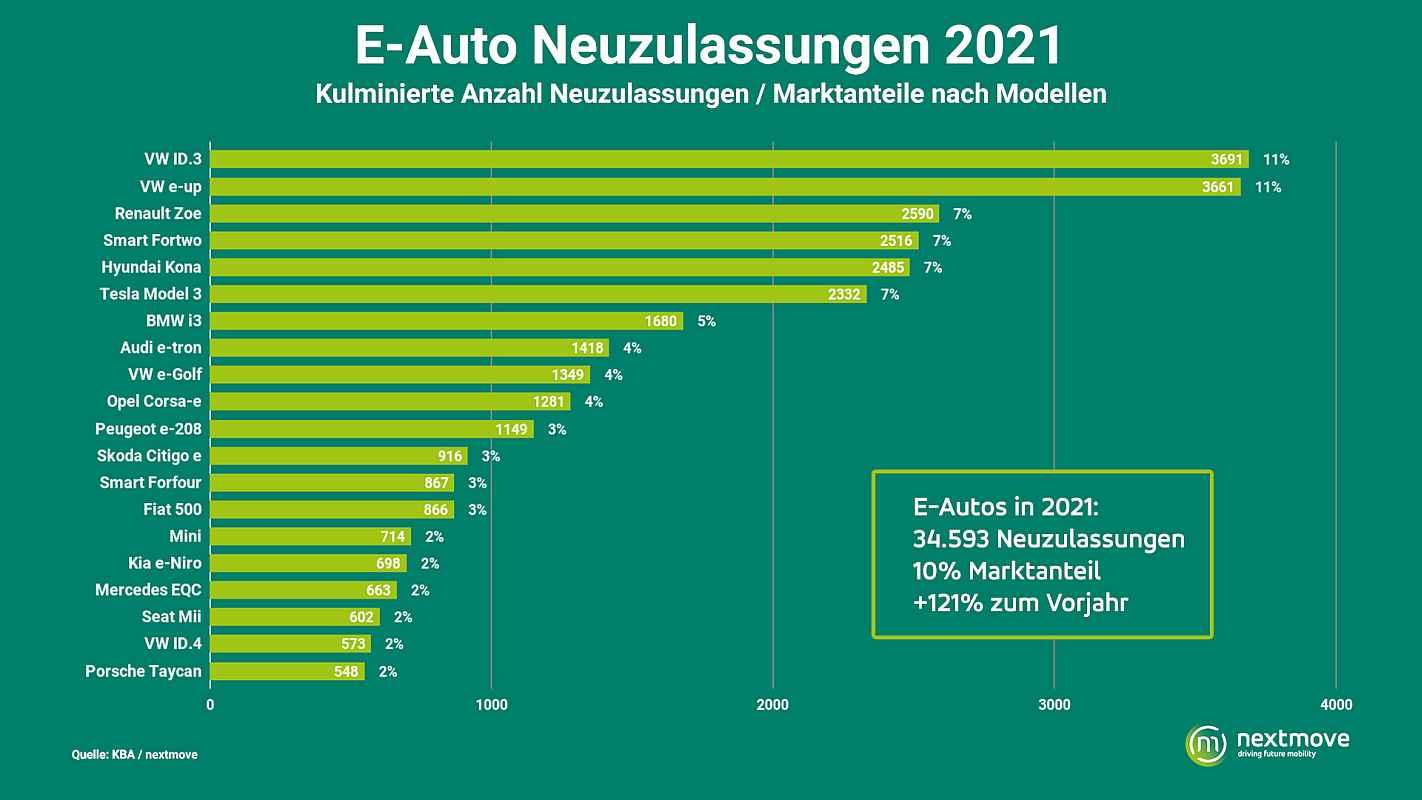 E-Auto Neuzulassungen 2021 Grafik nextmove