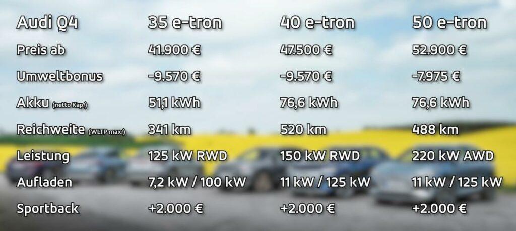 Audi Q4 e-tron Varianten