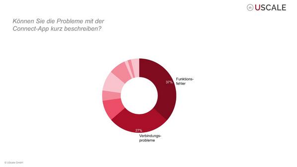 Umfrage Connect App Probleme