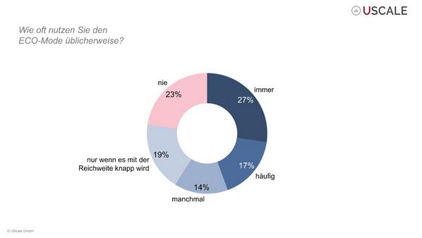 Umfrage Eco-Modus
