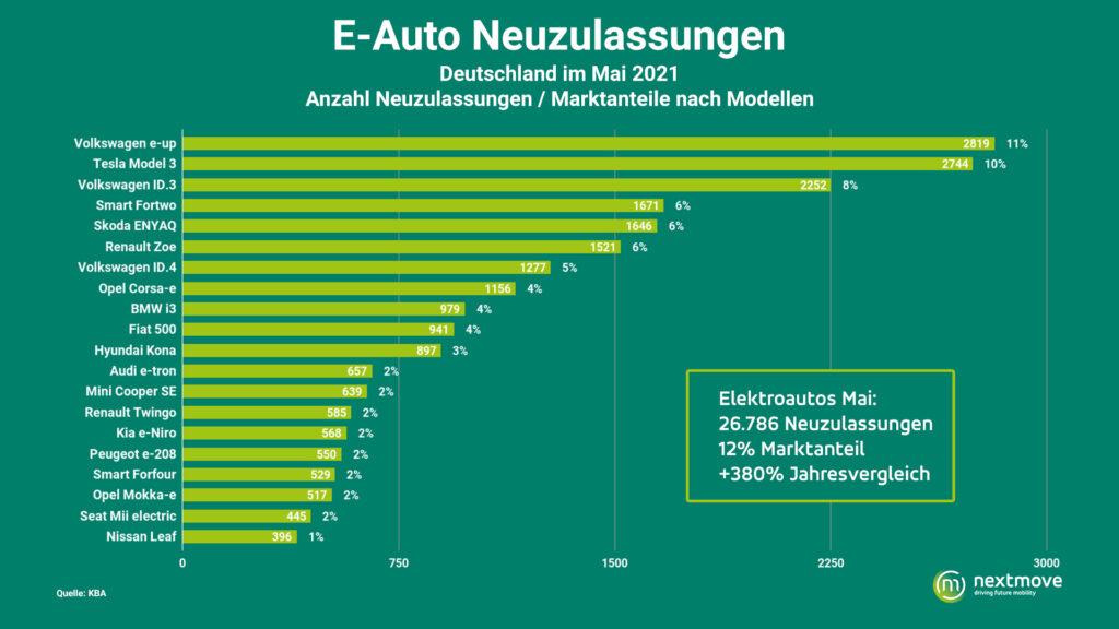 E-Autos Zulassungen Mai 2021