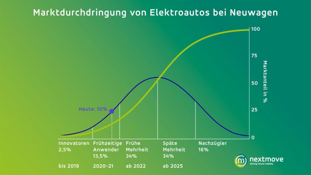 Elektroauto Marktentwicklung