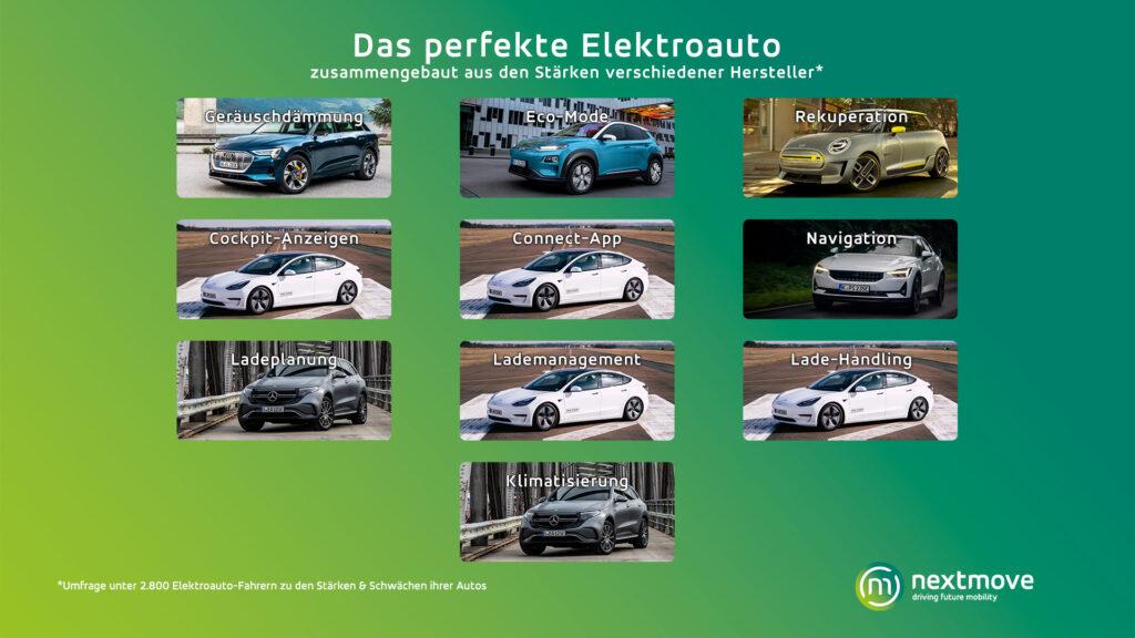 Umfrage perfektes E-Auto