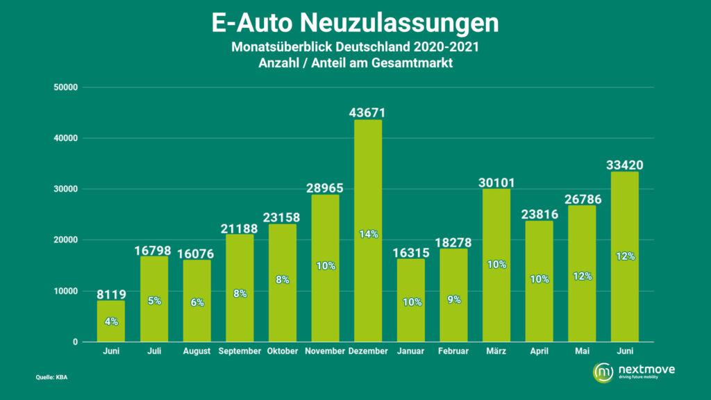 Elektroauto Neuzulassungen steigen kontinuierlich an