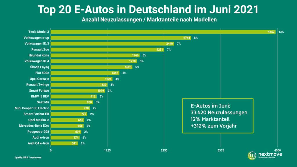 Elektroauto Neuzulassungen im Juni in Deutschland - Tesla auf 1