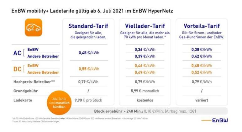 EnBW Preise ab Juli 2021