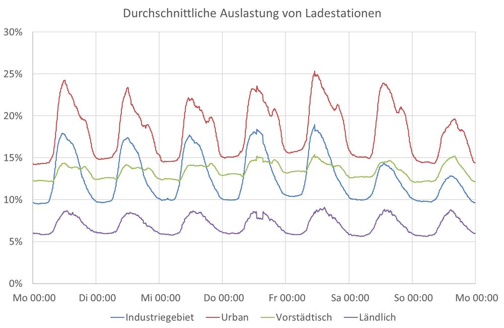 Auslastung Ladesäulen Deutschland