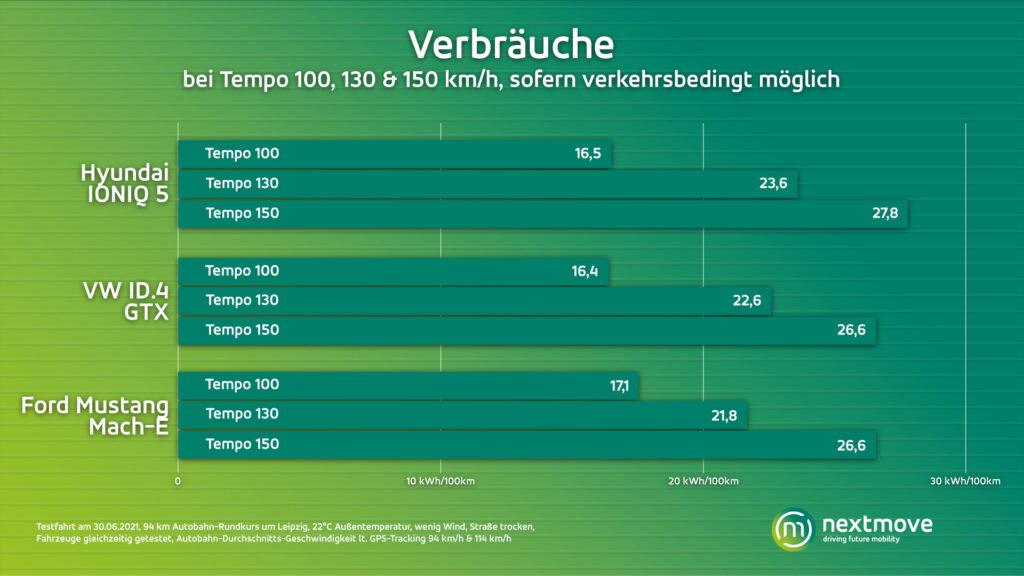 Vergleich Verbrauch Ioniq 5 ID.4 GTX Mustang Mach-E
