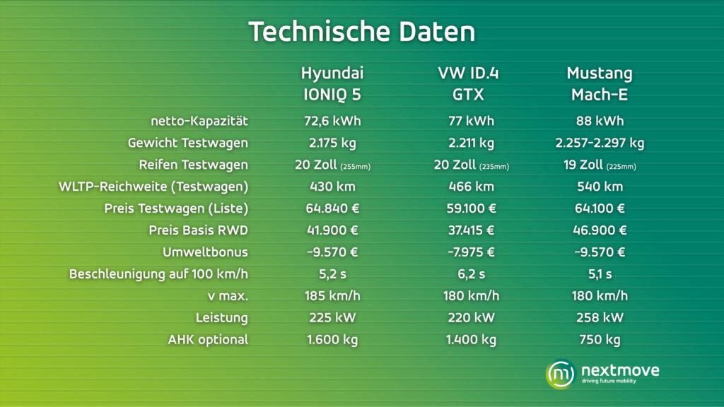 Vergleich technische Daten Ioniq 5 ID.4 GTX Mustang Mach-E