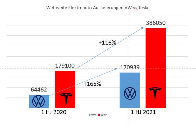 Marktzahlen Volgswagen VW und Tesla