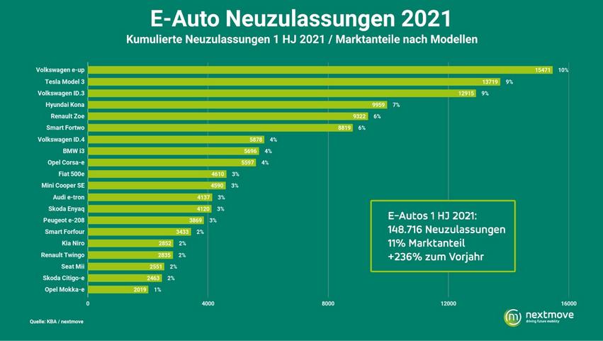 E-Auto Neuzulassungen 1. HJ 2021