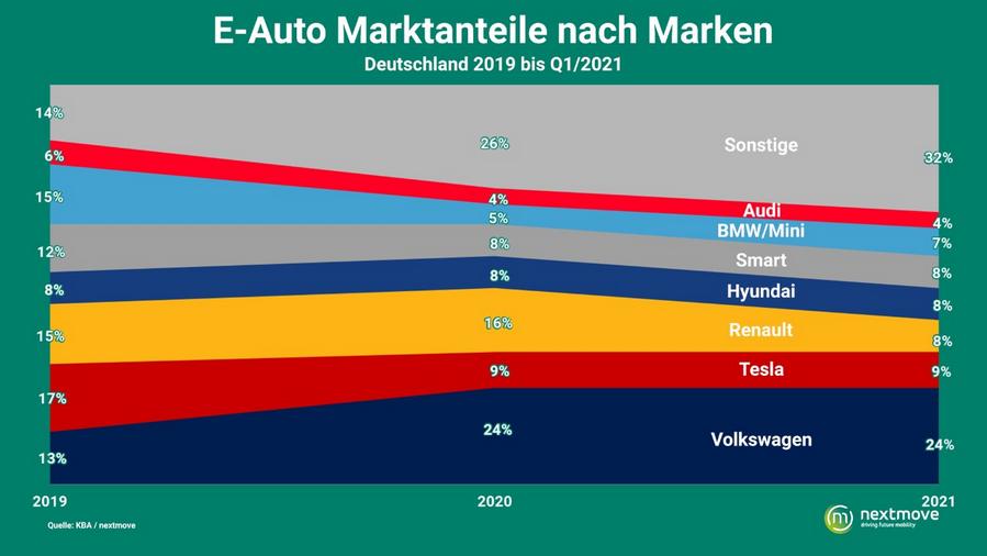 E-Auto Marktanteile nach Marke bis Q1 2021