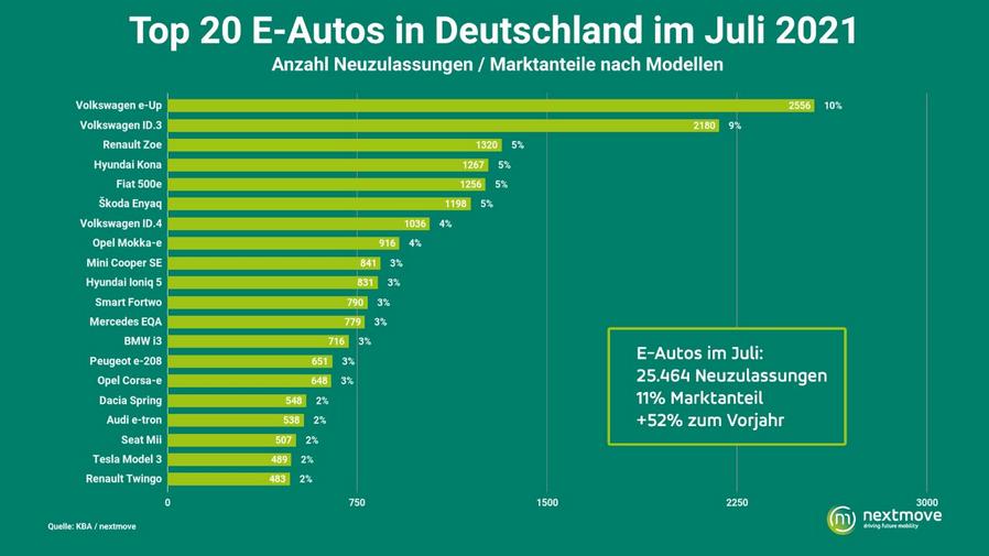 Zulassungen E-Autos Juli 2021 nach Autos