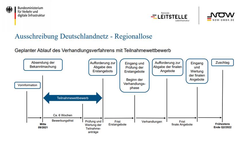 Deutschlandnetz Verhandlungsverfahren