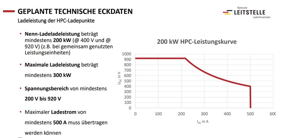 Technische Daten Deutschlandnetz