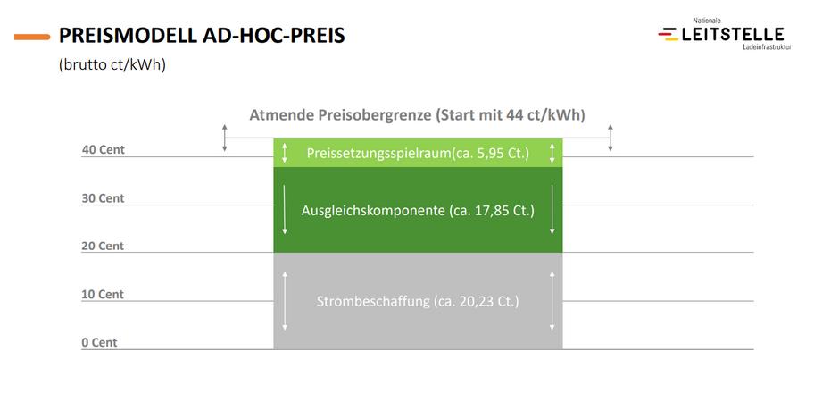 Deutschlandnetz Preis