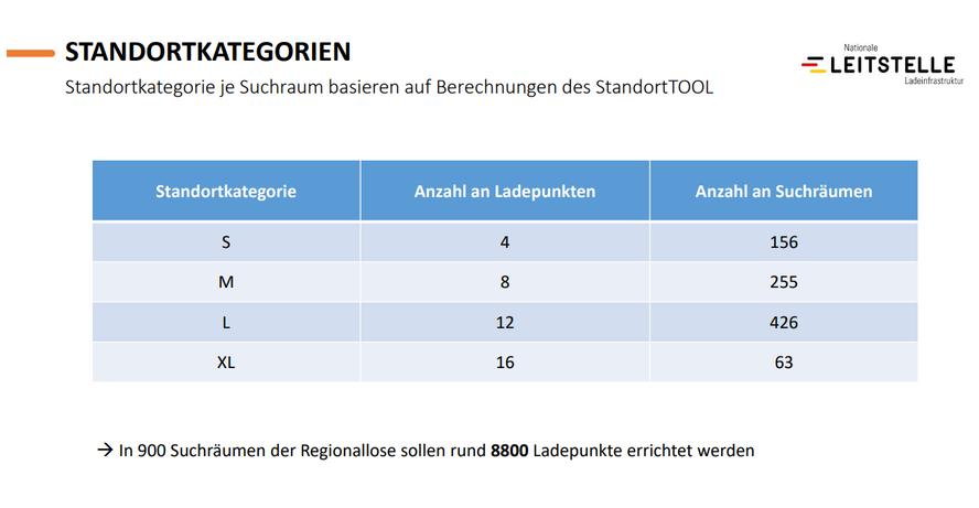 Größe der Ladeparks Deutschlandnetz