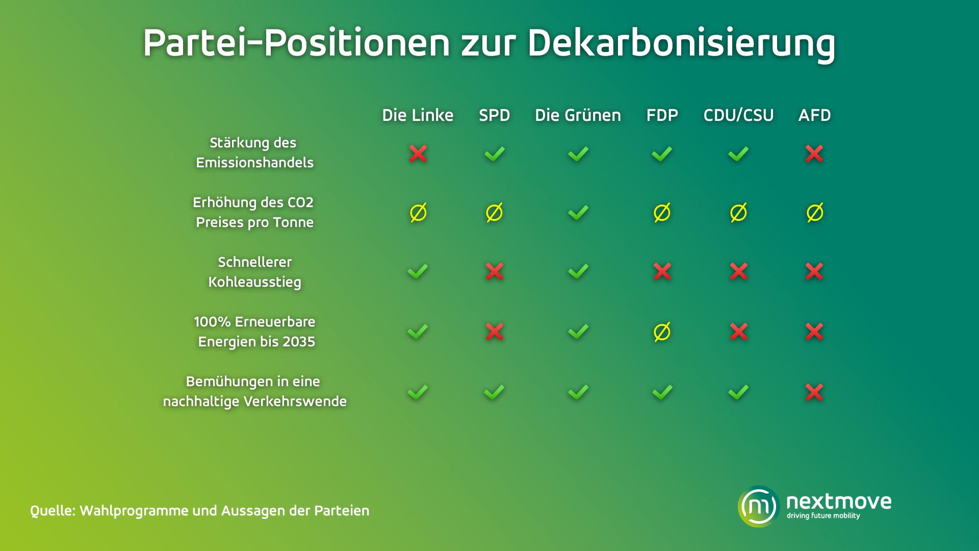 Partei-Positionen zur Dekarbonisierung