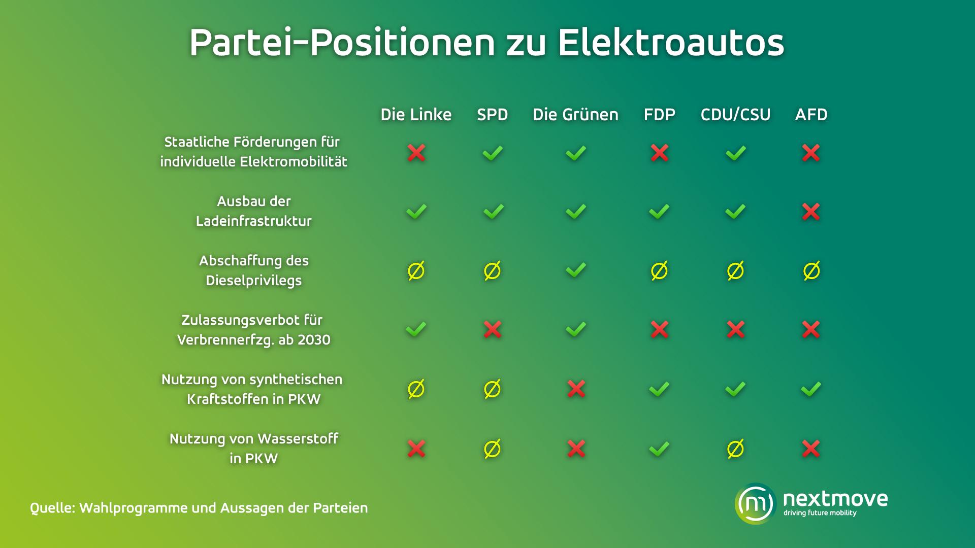 Partei-Positionen zu Elektroautos