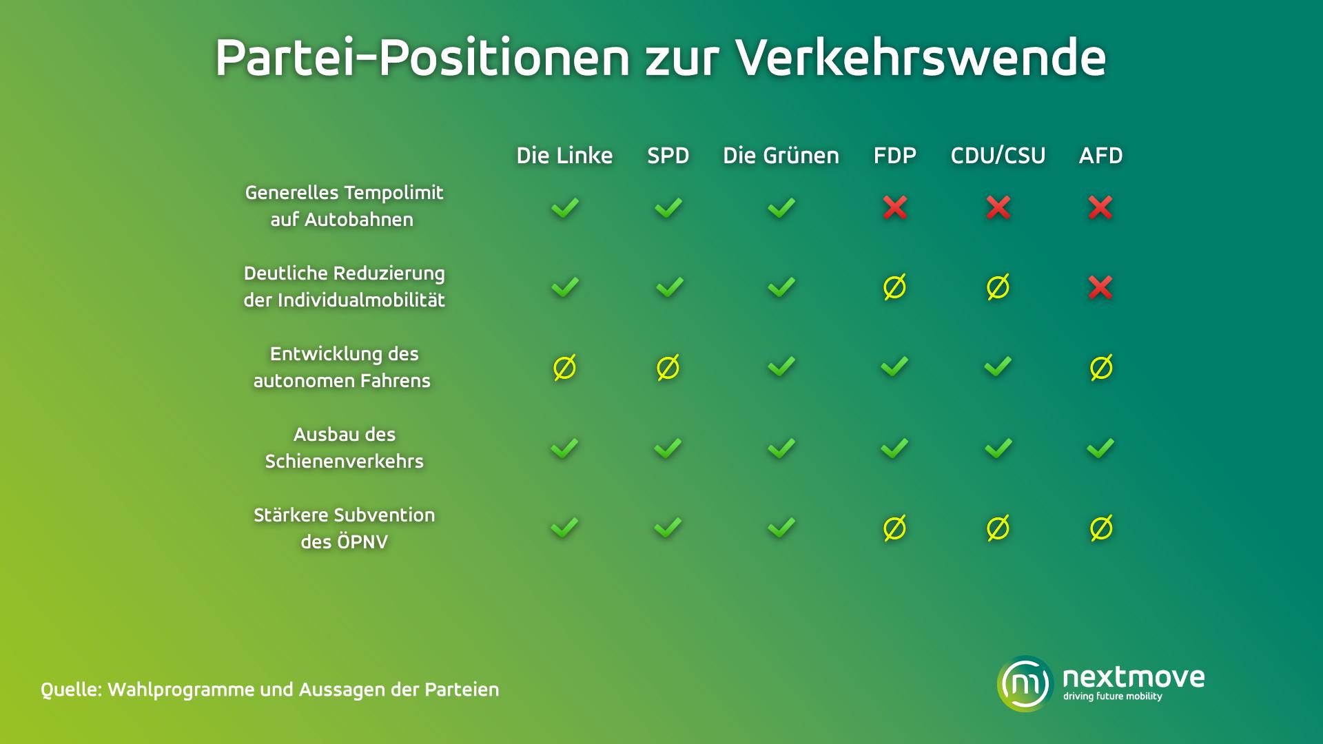Partei-Positionen zur Verkehrswende